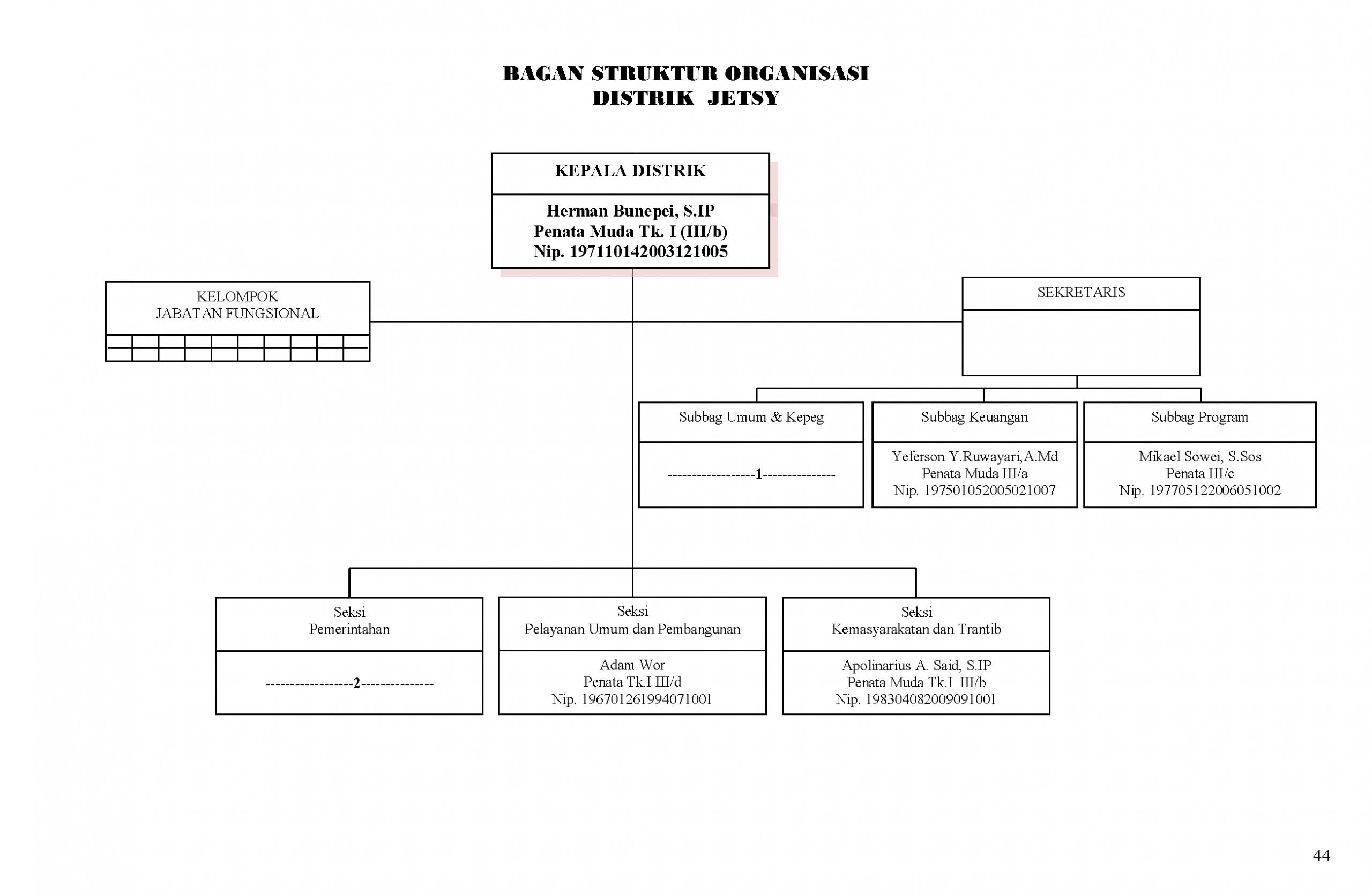 Pemerintah Kabupaten Asmat - Papua, Indonesia   Struktur ...